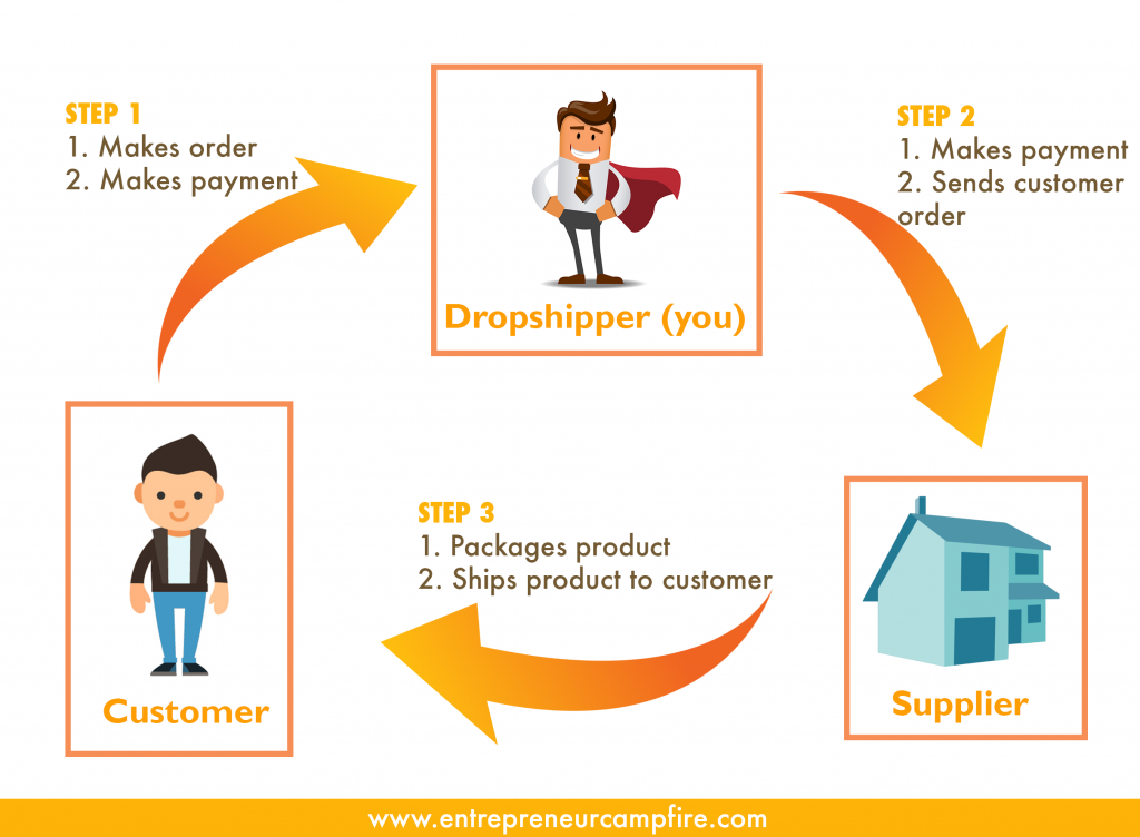 thiết kế web dropshipping