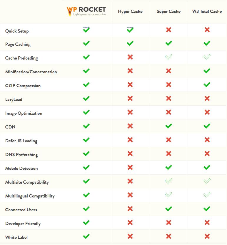 Đánh giá WP Rocket – plugin tạo cache tốt nhất dành cho WordPress